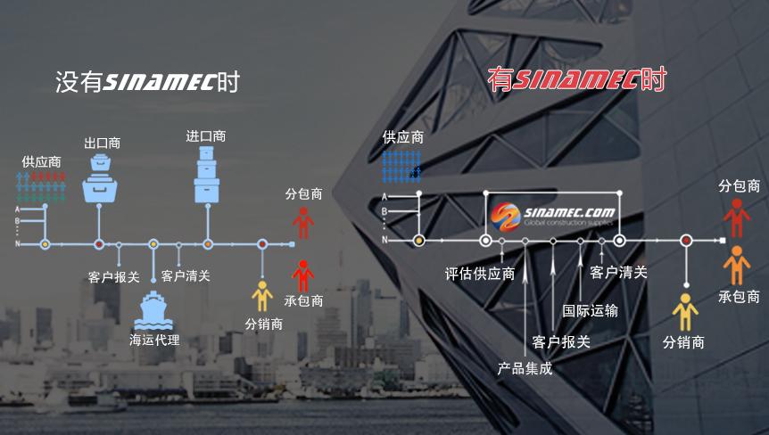 中工国际SINAMEC